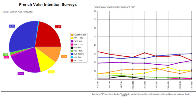 French Voter Intention Surveys