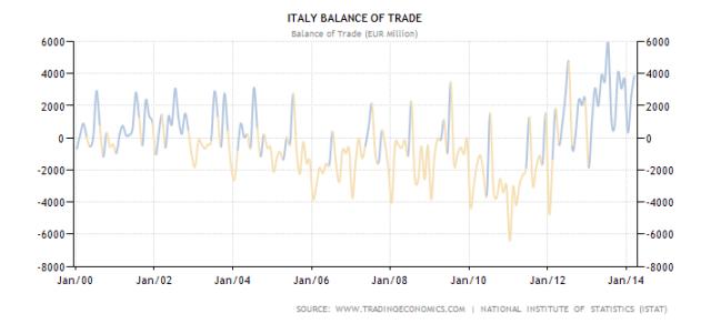 italy-balance-of-trade