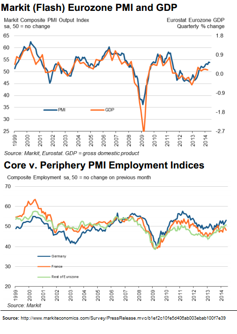 Markit EZ PMI - GDP and Employment