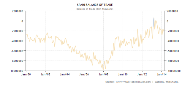 spain-balance-of-trade