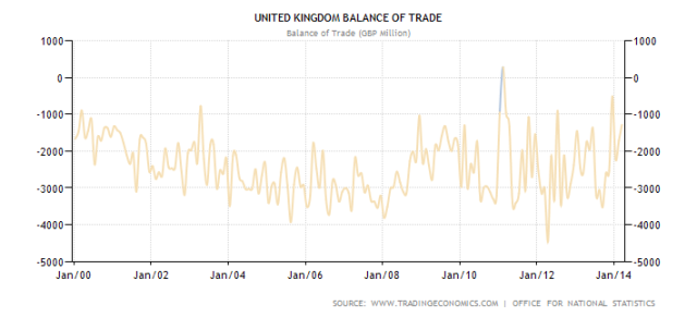 united-kingdom-balance-of-trade