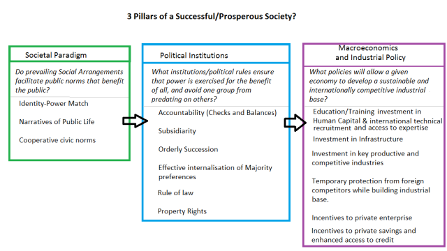 3 pillars of a prosperous society