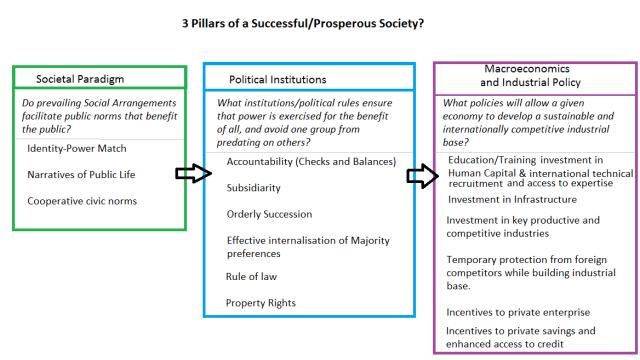 3 pillars of a prosperous society