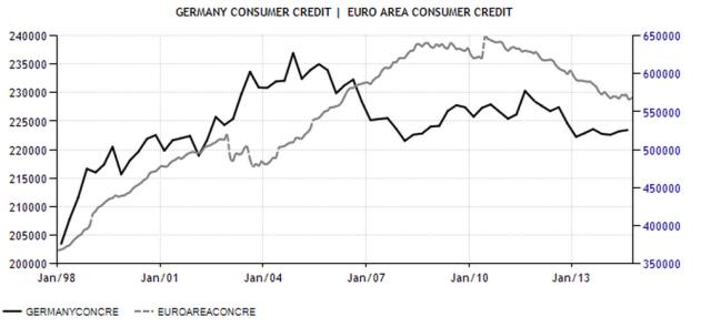 EZ Ger Consumer Credit