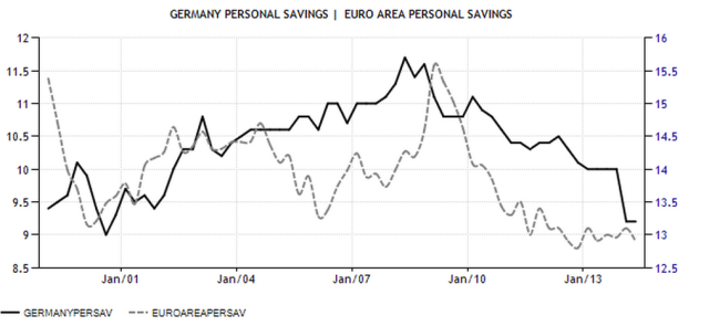 EZ Ger Personal Savings rate
