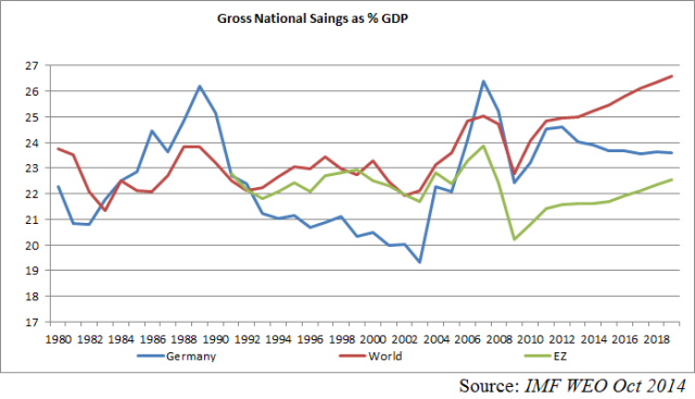 EZ Ger W Gross national Savings