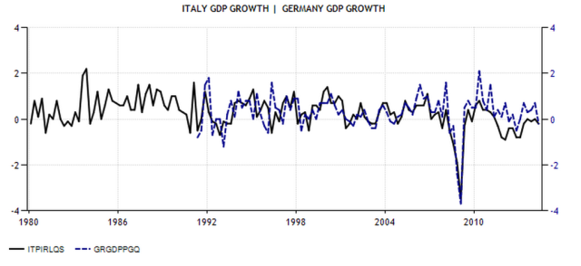 Italian_German GDP Growth