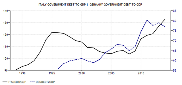 Italian Debt, Mutual Insurance, Fiscal Federalism and