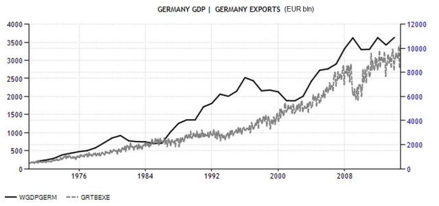 Ger_GDP and X