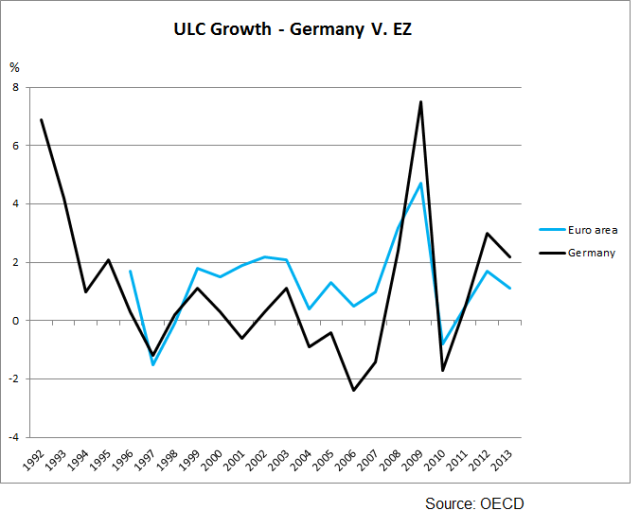 Germany EZ ULC growth