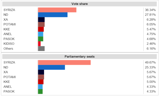 Greek 2015 election results