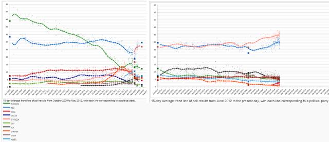 Greek polling