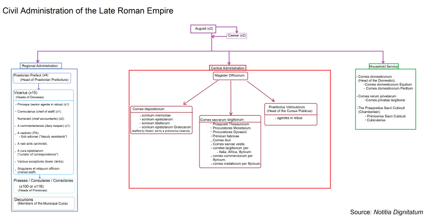 Civil Administrative Structure Late Roman Empire