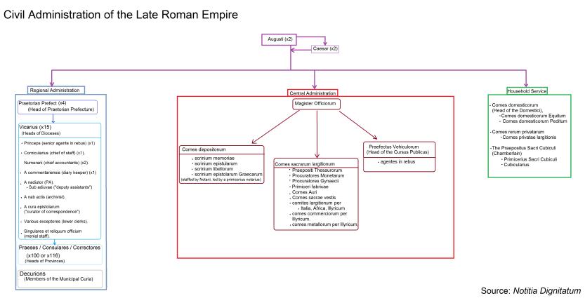 Civil Administrative Structure Late Roman Empire