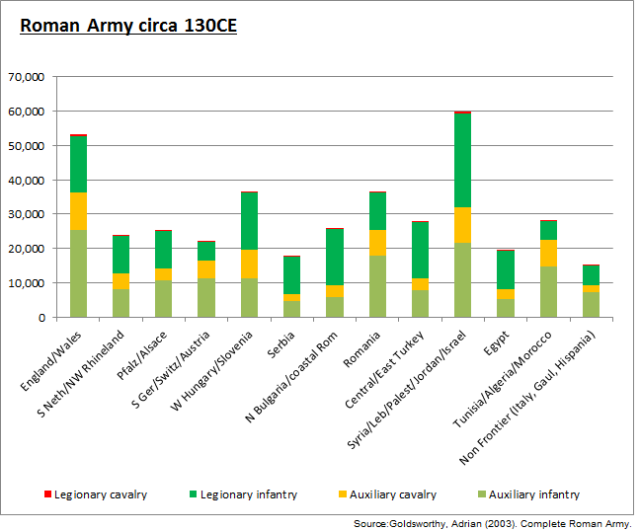Roman Army in the 2nd century - graph