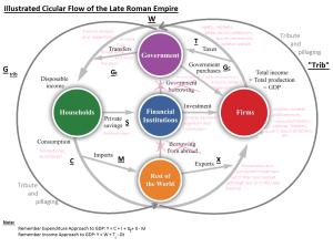 Roman Empire Circular Flow - illustrated