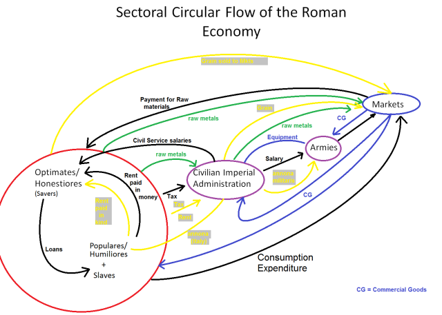 Sectoral Circular flow of the Roman Economy