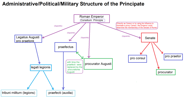 Military Civil Administration Taxes Politics And