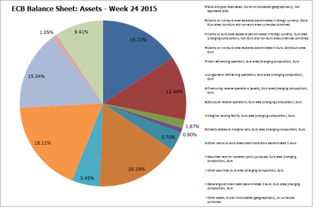 ECB Balance Sheet_Assets - Week 24 2015