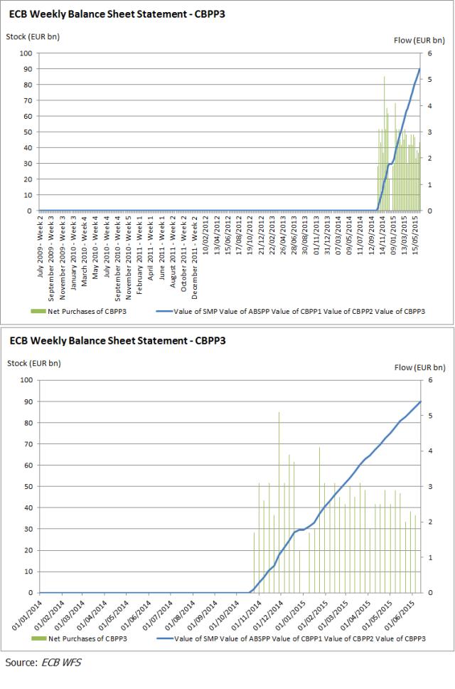 ECB CBPP3 2015Q2