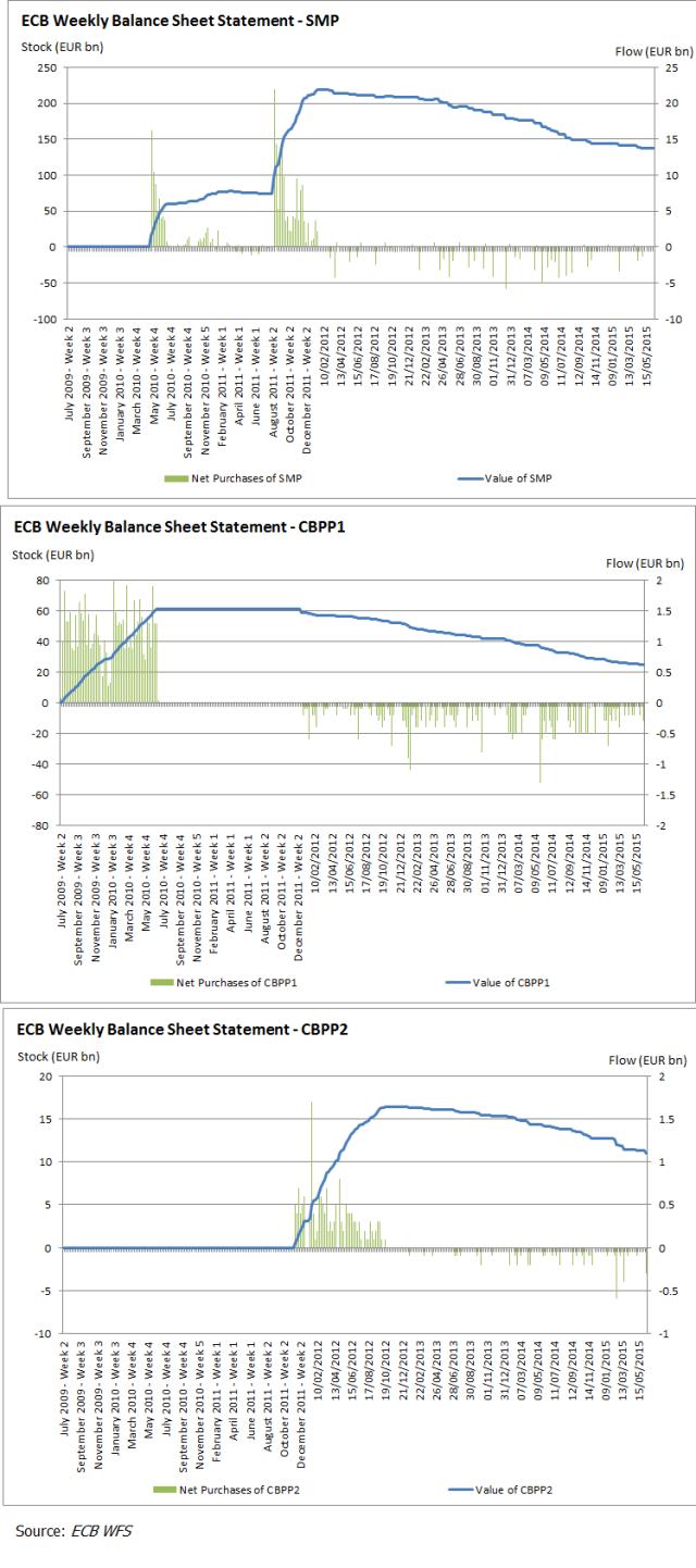 ECB SMP, CBPP1 & CBPP2 2015Q2
