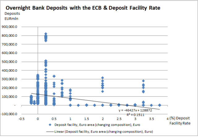 Overnight Bank Deposits with the ECB & Deposit Facility Rate