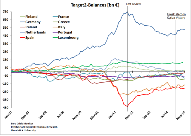 Target2 BalancesQ2