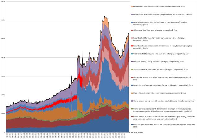 ECB BS Assets 1999-2015W44