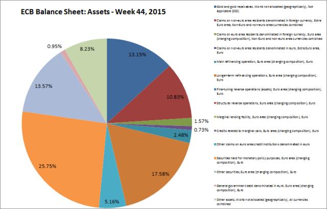 ECB BS Assets 2015W44