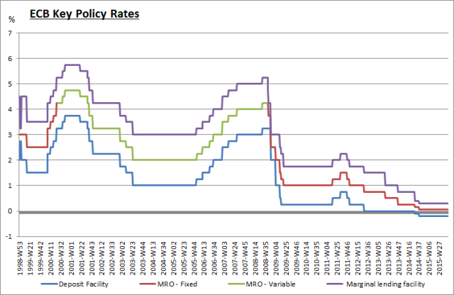 ECB Key Policy Rates