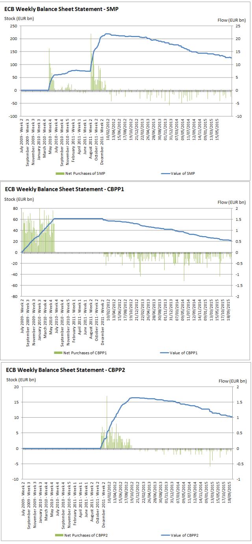 ECB SMP, CBPP1 & CBPP2 2015Q3