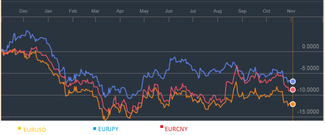 EUR exchange rates 2014-2015
