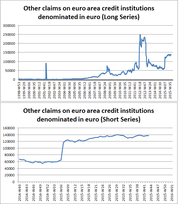 Other Claims on EA Credit Instit in Euro