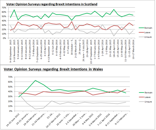 Brexit Polls - Scotland and Wales